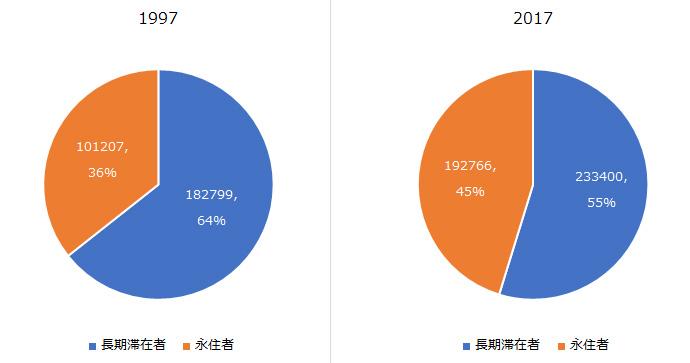 外務省領事局による米国長期滞在者と永住者の数の円グラフ。1997年と2017年のデータ。