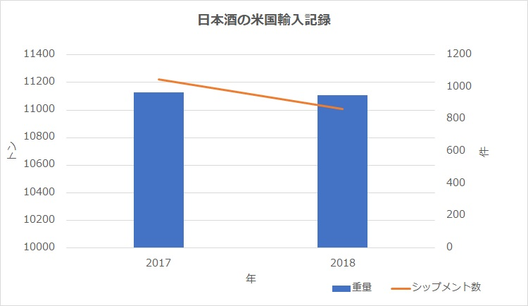 日本酒のアメリカ輸出
