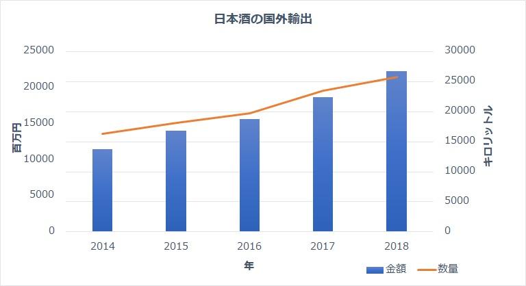 日本酒の輸出量