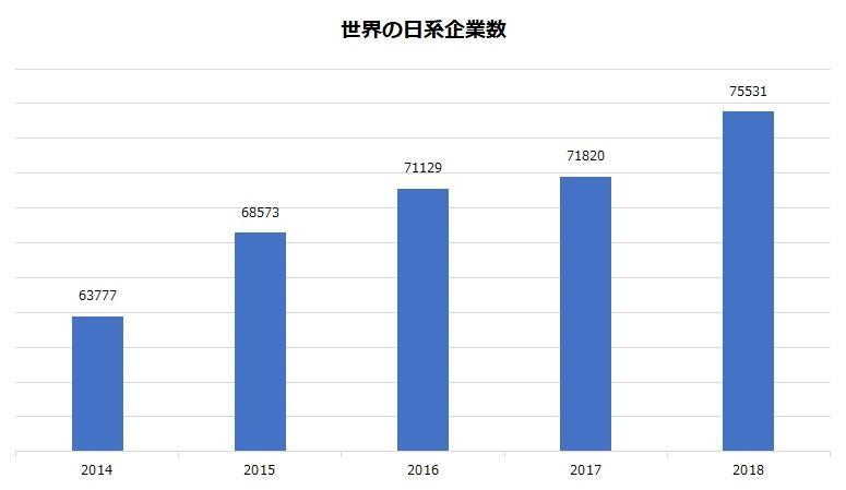 海外の日系企業数