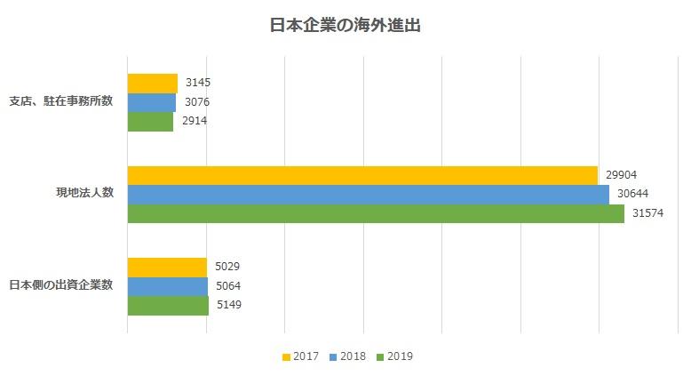 海外進出する日本企業の数