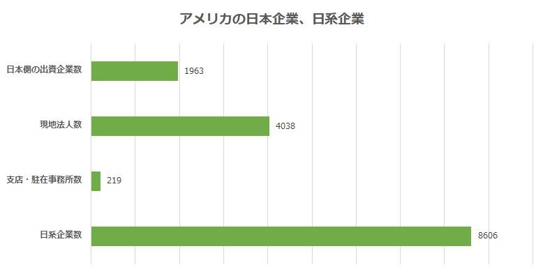 アメリカに進出する日本企業、日系企業の数