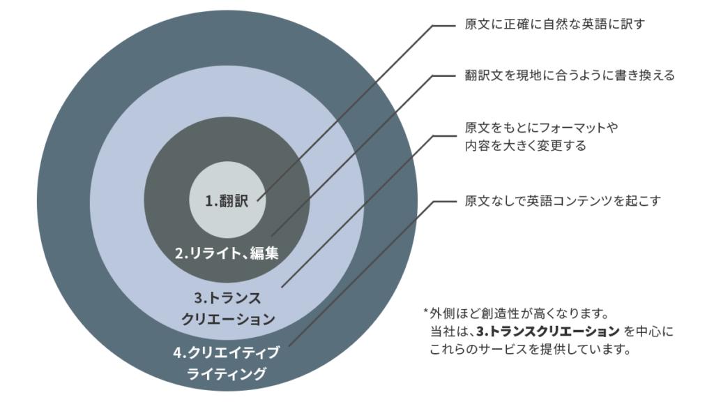 シンプレックスが提供する4つの翻訳サービス